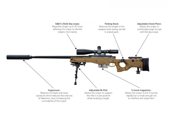 Top 10 Sniper Rifles | Modelindo.net Blog